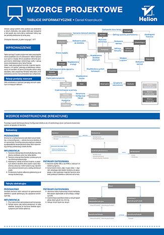 Okładka książki Tablice informatyczne. Wzorce projektowe