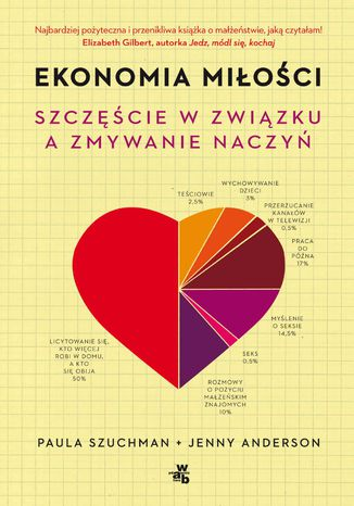 Okładka książki/ebooka Ekonomia miłości. Szczęście w związku a zmywanie naczyń