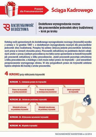 Okładka książki/ebooka Ściąga Kadrowego - Dodatkowe wynagrodzenie roczne dla pracowników jednostek sfery budżetowej